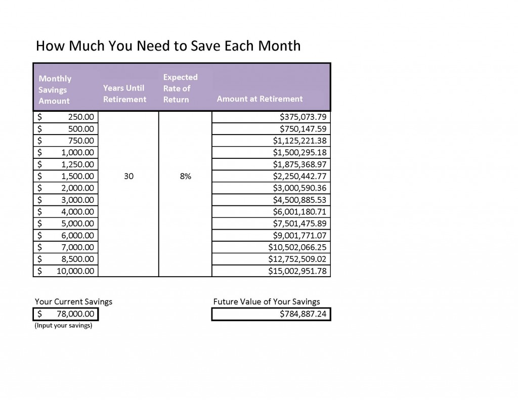 How much do I need to save Chart