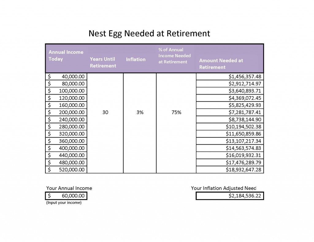 Retirement Next Egg Chart